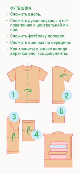 Схема – как правильно складывать футболку
