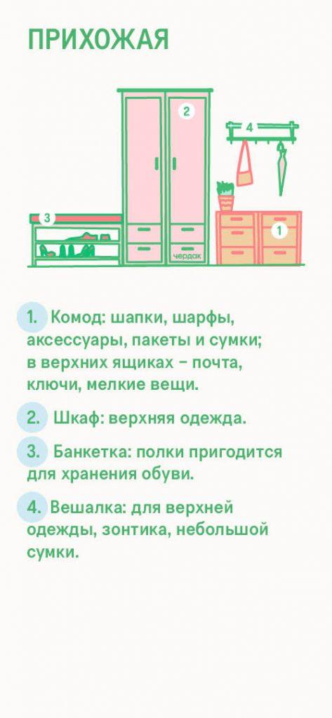Организация хранения вещей в прихожей